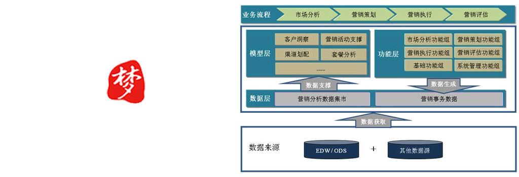 梦田(中国)营销研究咨询