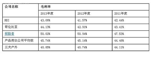 三夫户外IPO:多重行业挤压致业绩毛利率均出现