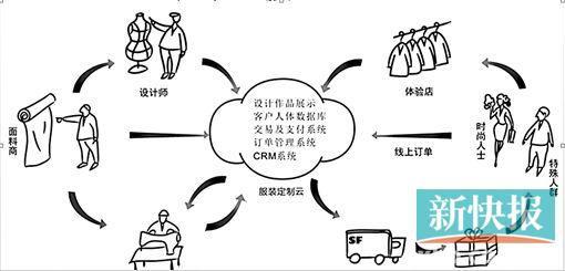 """广东服装企业亏损近两成,为求突围,""""网络定制""""成为时髦"""