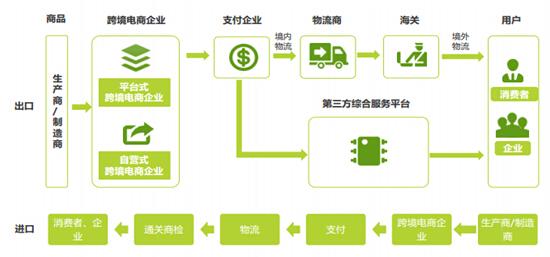 (图:跨境电商出口和进口各环节流程)