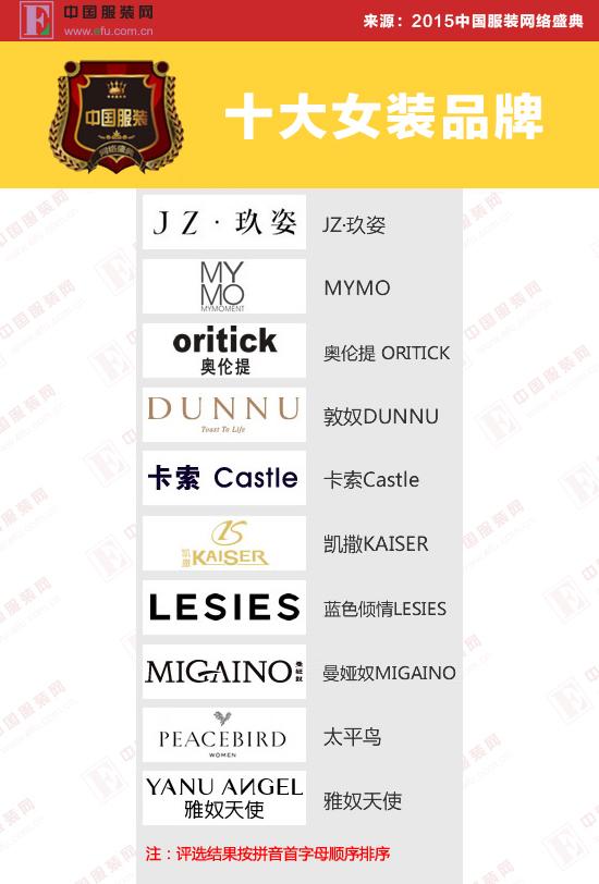 年终成绩单 2015中国服装网络盛典评选结果正式揭晓 http://news.efu.com.cn/newsview-1146725-1.html