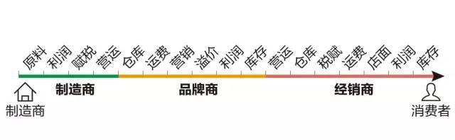 C2M新模式竟然威胁到了阿里、京东电商大佬?
