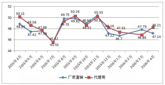 2016年4月中國 · 常熟男裝市場景氣分析
