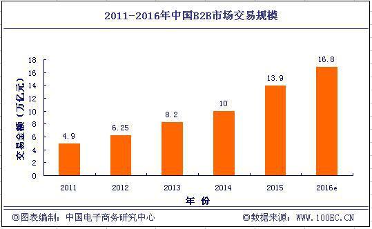 2015年B2B交易规模13.9万亿 供给侧改革助力发展