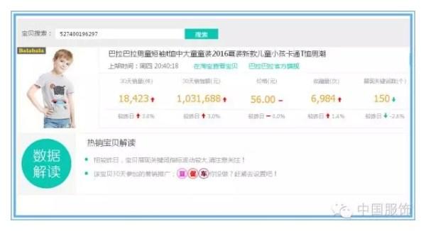 5月份天猫十大童装品牌业绩速递:巴拉巴拉蝉联榜首