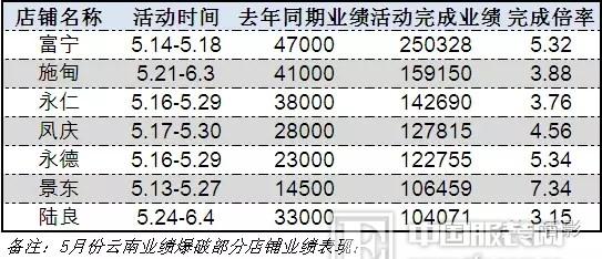 香影女装20周年庆,百万豪礼免费送——活动推介
