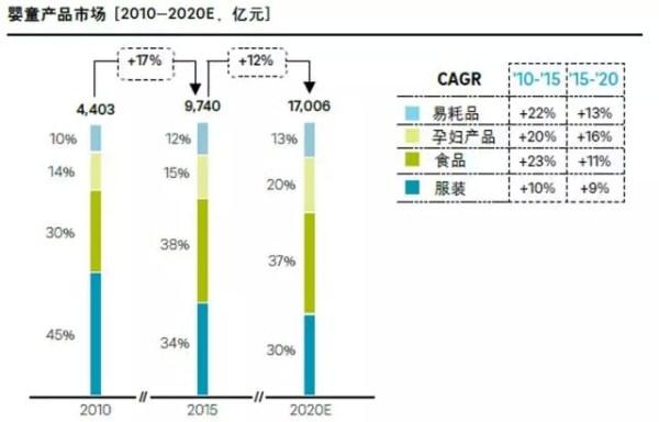 罗兰贝格面面观:中国母婴童市场趋势报告