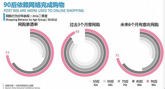 中国消费者信心指数列全球第八 最爱买服饰护肤品