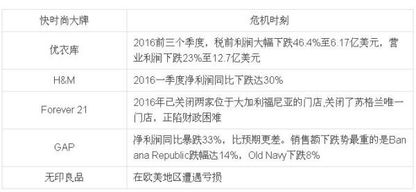 优衣库前三季度利润暴跌46.4% 快时尚盛极而衰