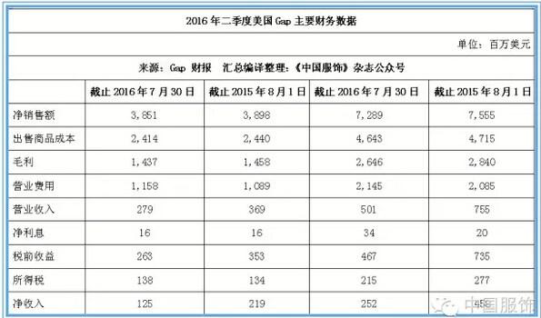 GAP二季度扩张步伐放缓 门店稳定在3730家