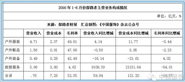 探路者上半年营收增60.86% 旅行服务业务占比高