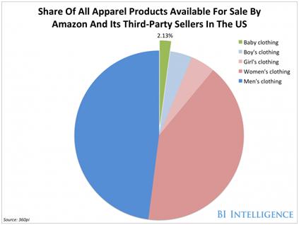 亚马逊实力赶超梅西 却忽视了380亿美元的童装市场