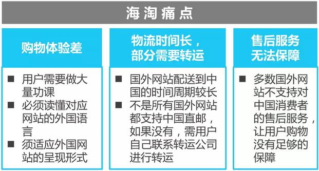 中国跨境进口零售电商行业报告发布 未来跨境电商如何发展