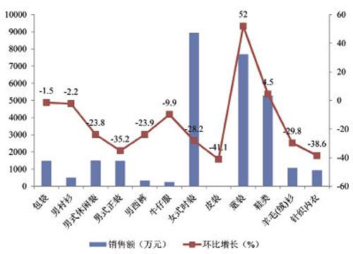 上半年上海服装销售23亿元