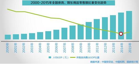 中国人均gdp 2000_中国人均gdp地图