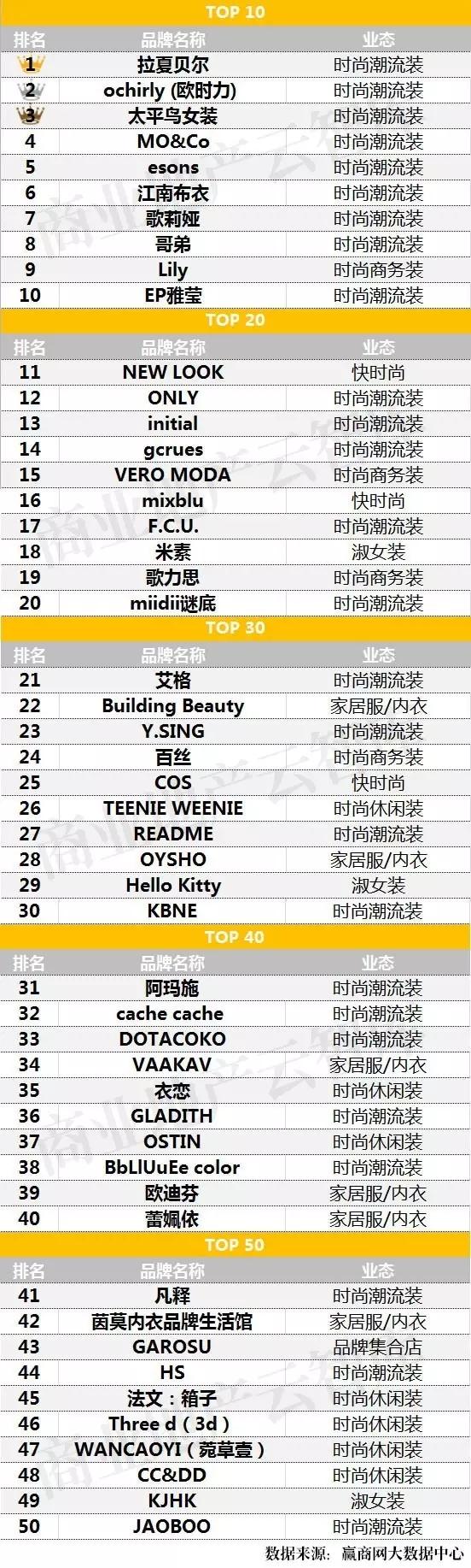 女装品牌TOP50
