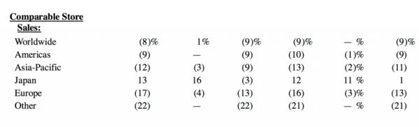 Tiffany第二季度同店销售下滑8%,连续7个季度下跌