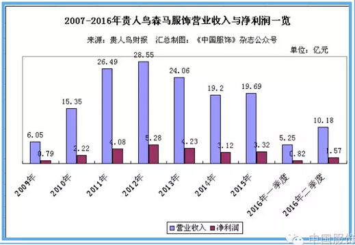 """贵人鸟上半年营收10.18亿元 推动""""三多""""产业布局"""
