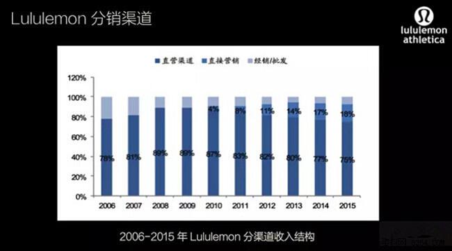 Lululemon:专注瑜伽服制造 垂直细分市场