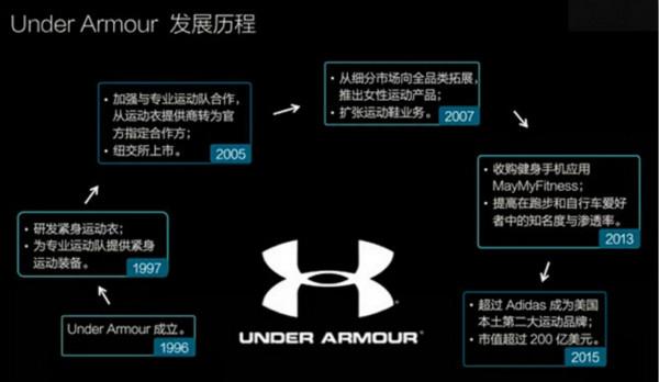 UA能超阿迪成美国第二大运动品牌的原因是啥?