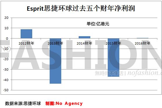 Esprit业绩在逐渐好转 来自ZARA的他们功不可没