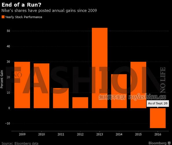 曾经的华尔街宠儿耐克遇前后夹攻 今年表现不佳