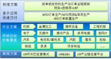 用友软件IT信息化162743款
