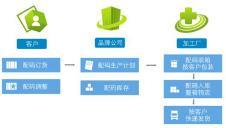丽晶软件软件IT信息化161460款