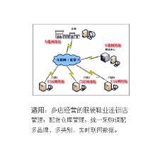 品位软件IT信息化162532款