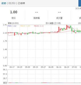 媒体报道:诺奇两天市值蒸发近四成 传基础投资者抛售