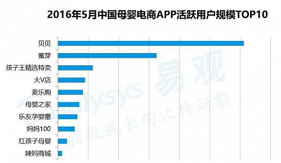 2016年中国母婴电商市场规模将达3,020亿元人民币