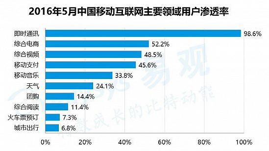 2016年中国母婴电商市场进入高速发展期