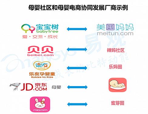 线上线下全面布局,大母婴产业生态发展雏形初现