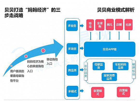 蜜芽:从进口母婴商品特卖逐步向综合婴童服务商进化