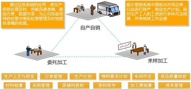 服装PM生产管理系统